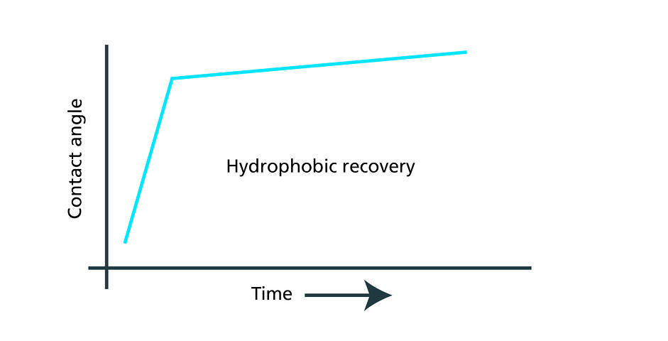 Hydrophobic recovery-01
