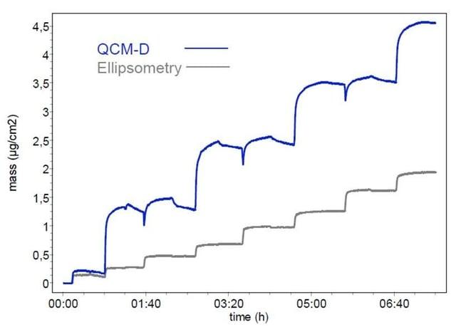 qcm-d-ellipsometry.jpg