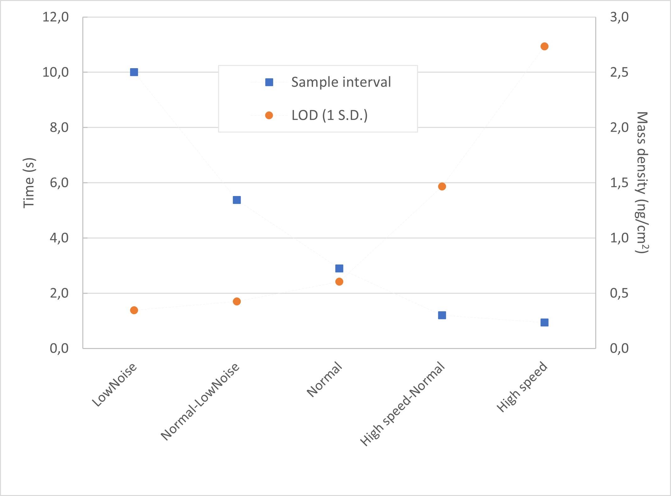 Pro LOD graf