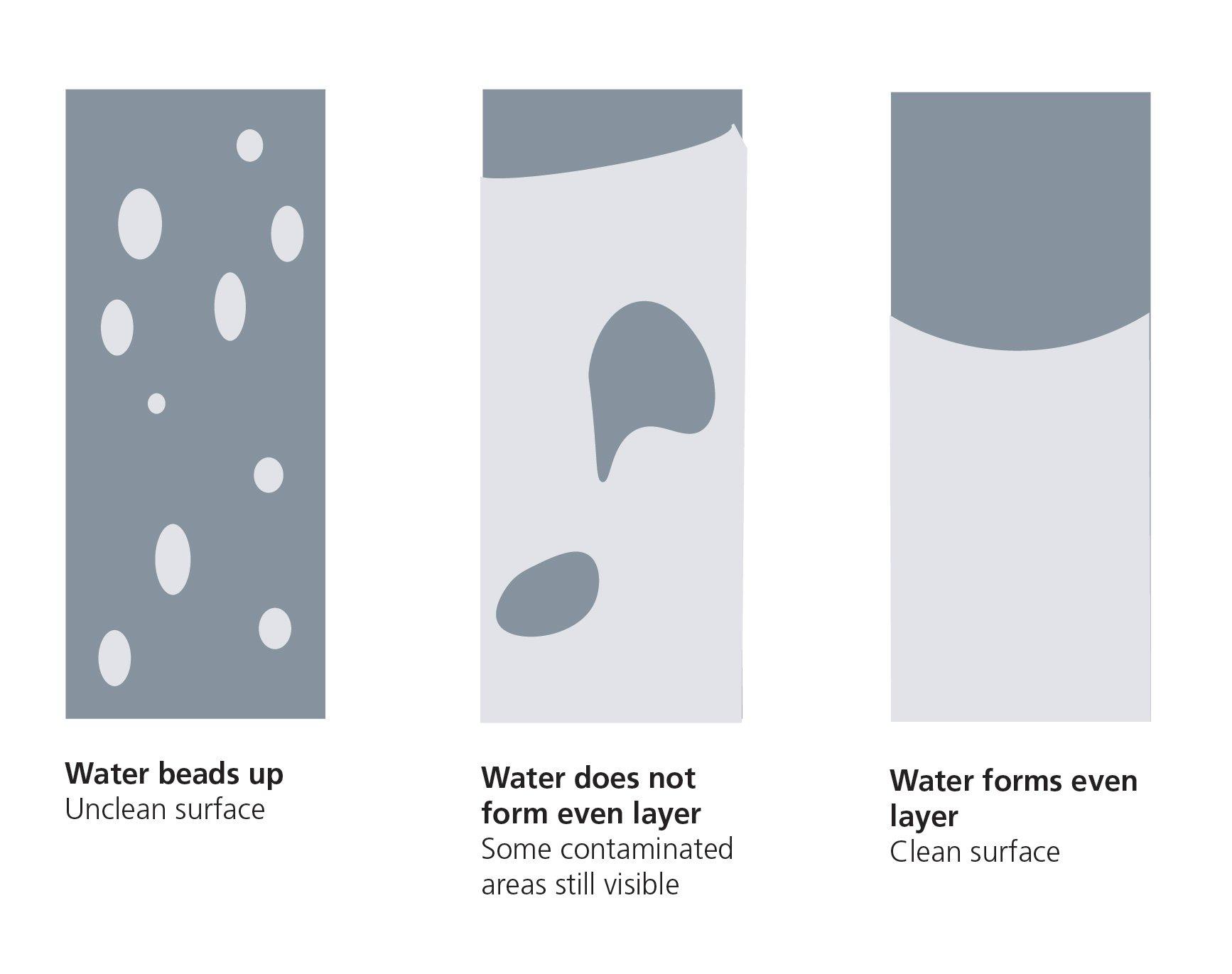 Water break test