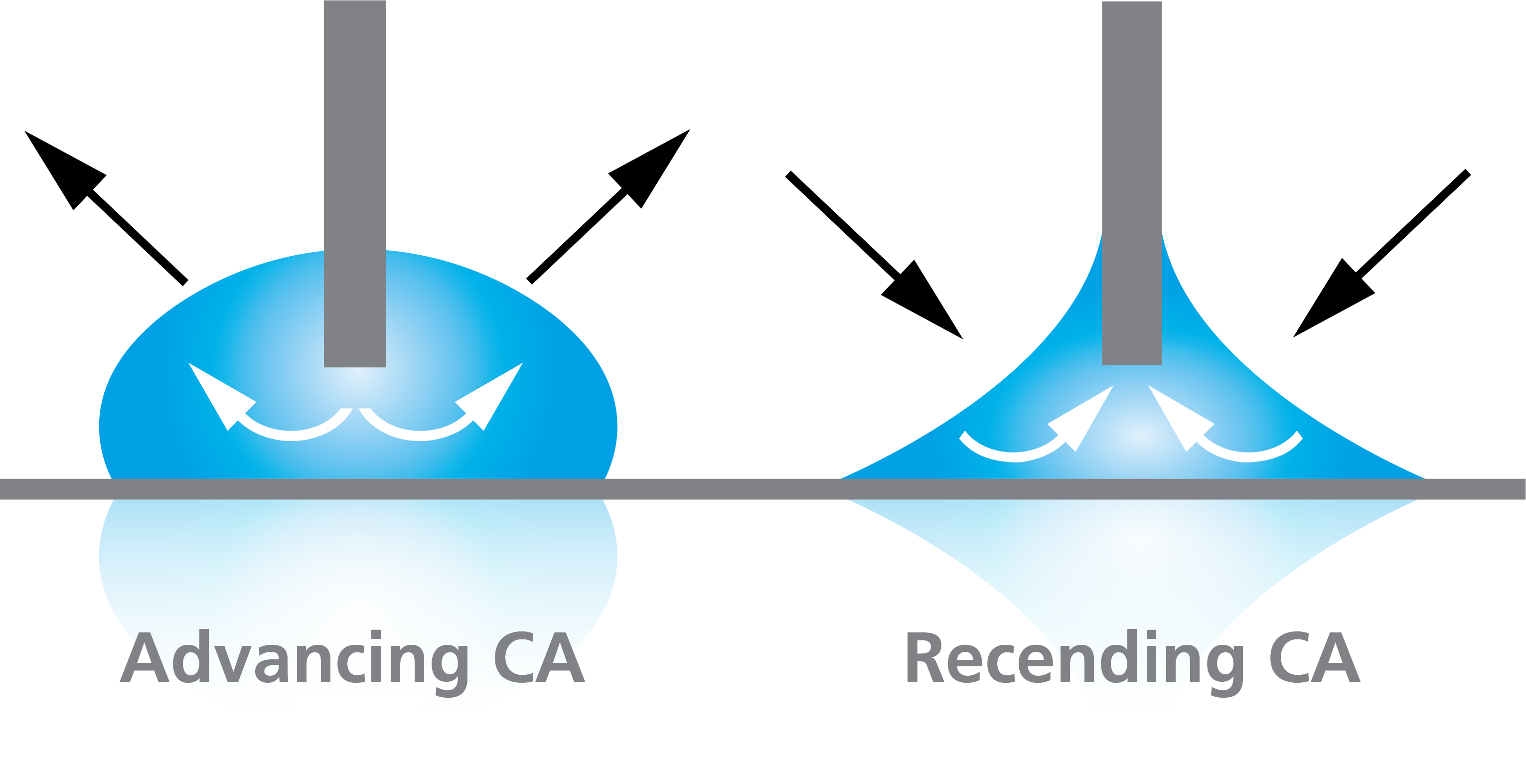 Advancing and receding angle with needle method