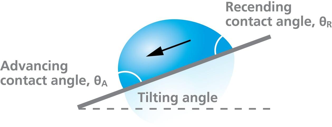 contact angle hysteresis tilting method