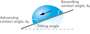 advancing and receding contact angle by tilting