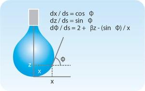 pendant drop method