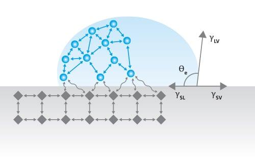 contact-angle-measurement-1