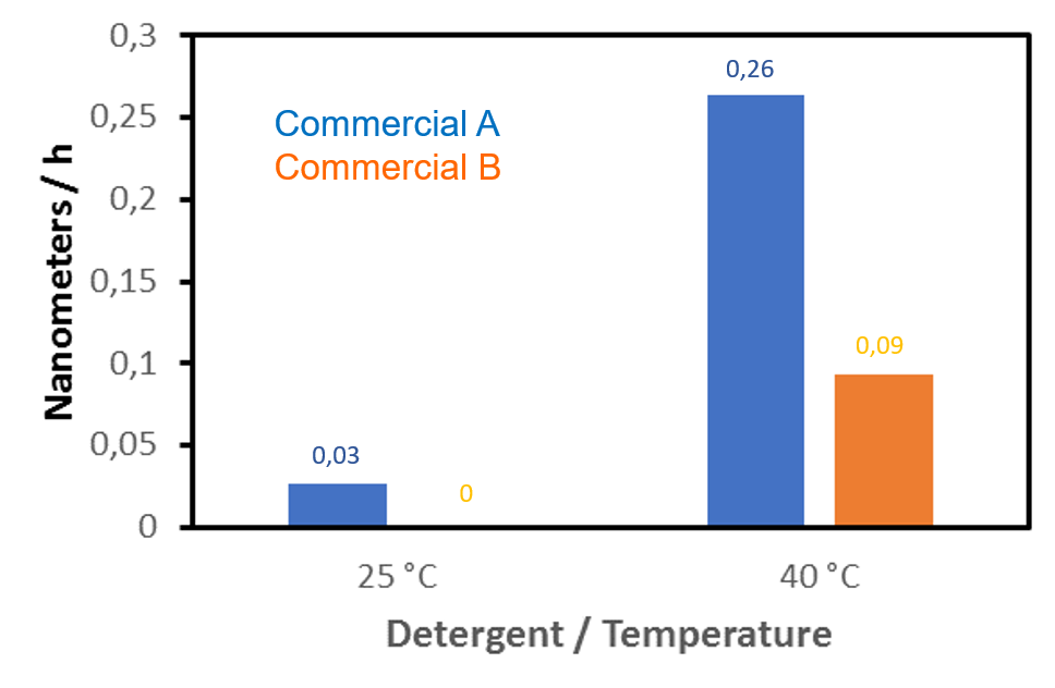Assessment of detergent etching