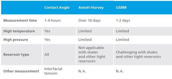 Comparison reservoir wettability measurements