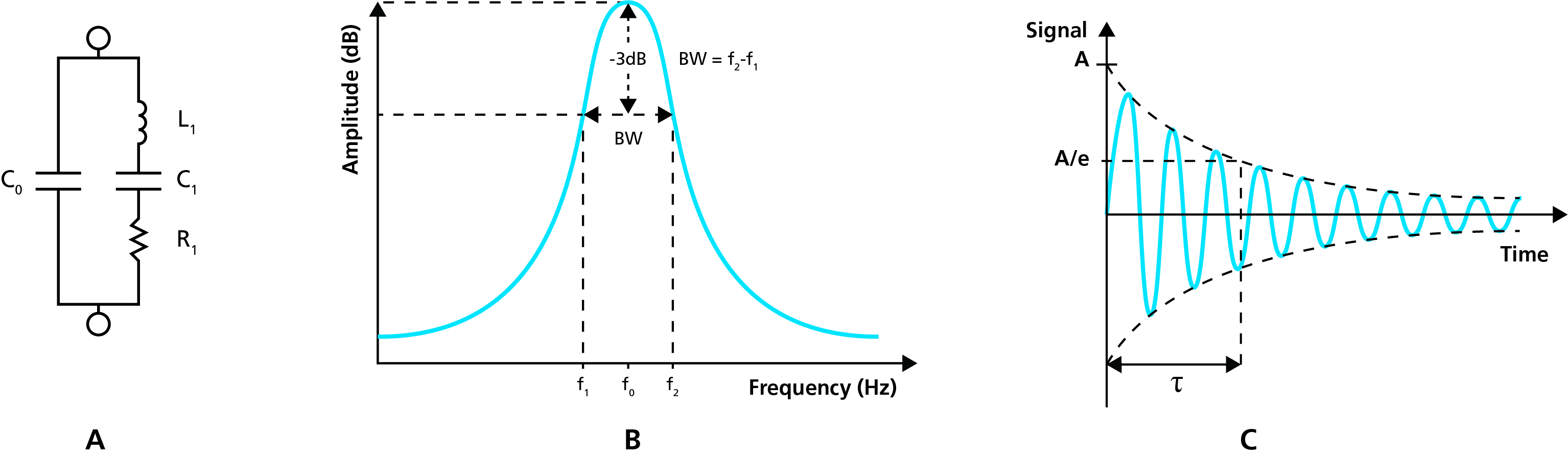 Equivalent circuit resonace peak decaying wave