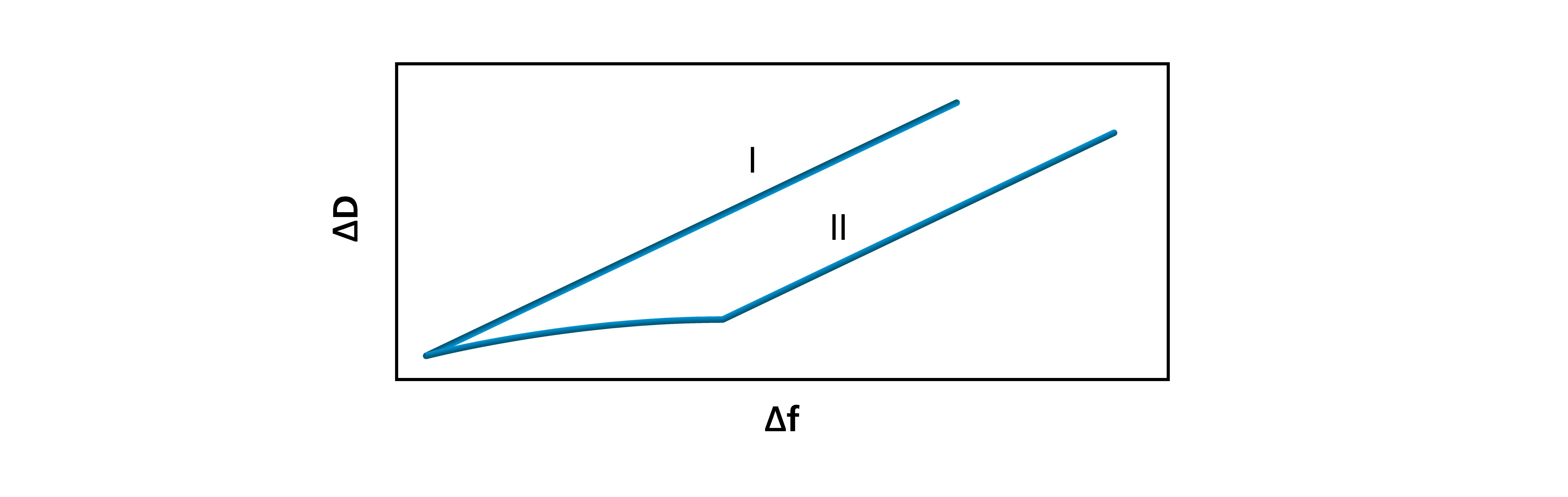 Fig 5. QSense dD df