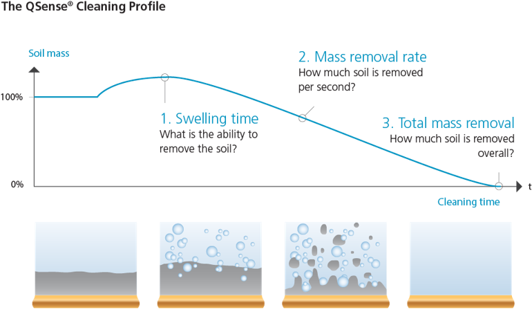 QSense cleaning profile