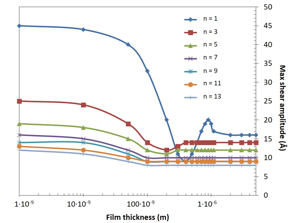Shear amplitude as a function of film thickness