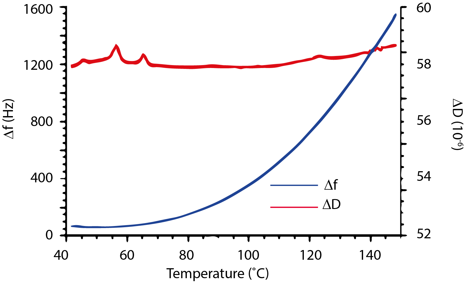 Temperature dependence f and D