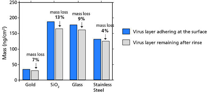 QCM-D analysis of virus adhesion to different material