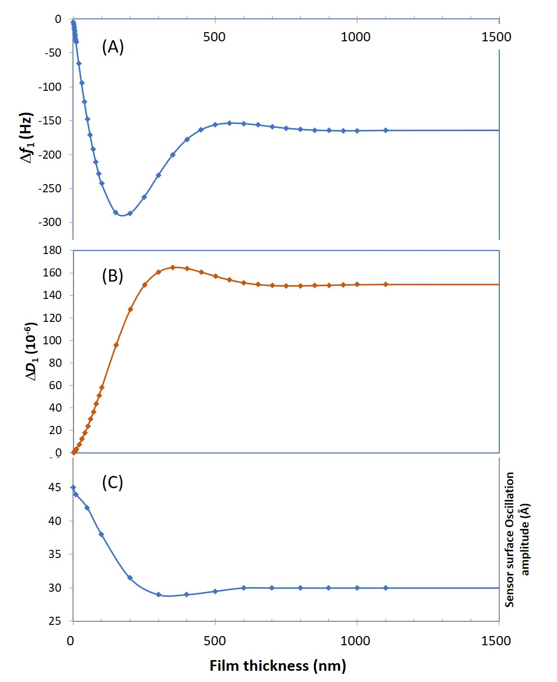 f D and A as a function of film thickness