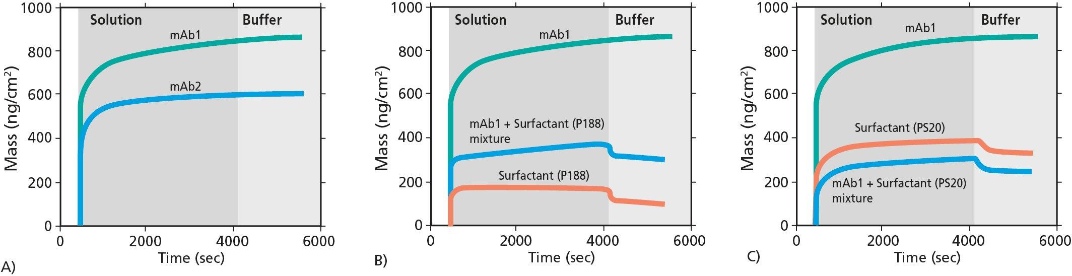 mAb adsorption PDMS QCM-D