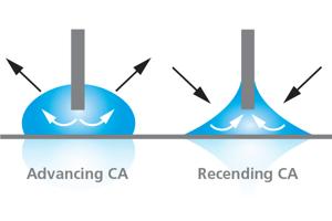 Dynamic-Contact-Angle-Needle-Method