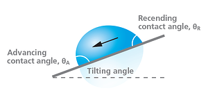 Dynamic-Contact-Angle-Tilting