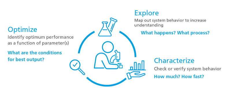 Explore-characterize-optimize