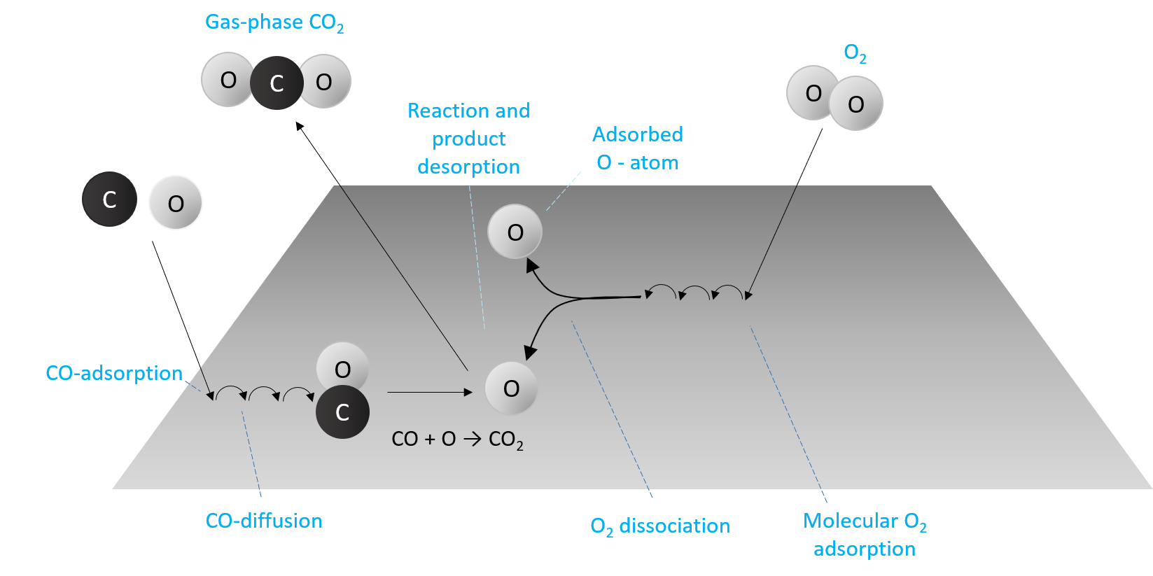 Surface science model system.png