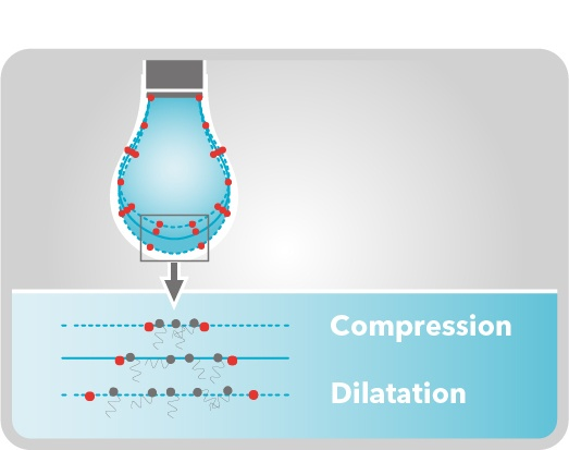 AT_OscillatingDrop_CompressionDilatation.jpg