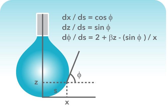 Surface tension measurements atpendantdropyounglaplaceg mozeypictures Images