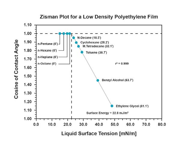 AT_TN_4_Zizman_plot.png