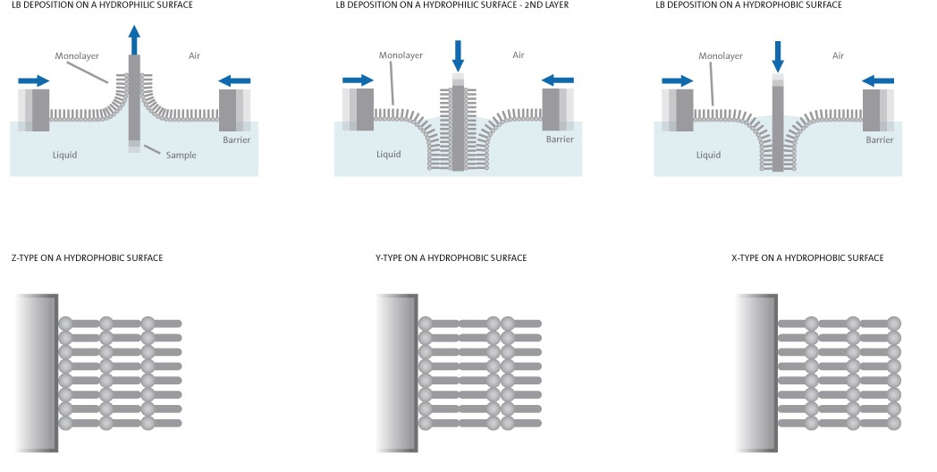 Hydrophilic phobic deposition low res.jpg